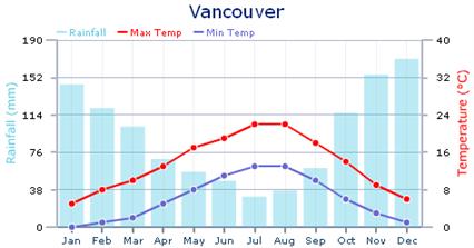 Vancouver clima