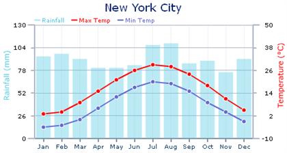 Temperatura Nova York