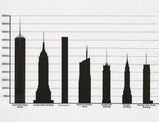 altura prédios