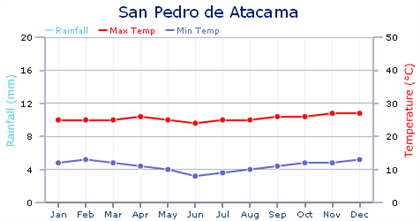 temperatura no Atacama