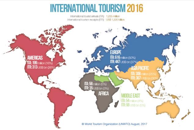 número de turistas em 2016